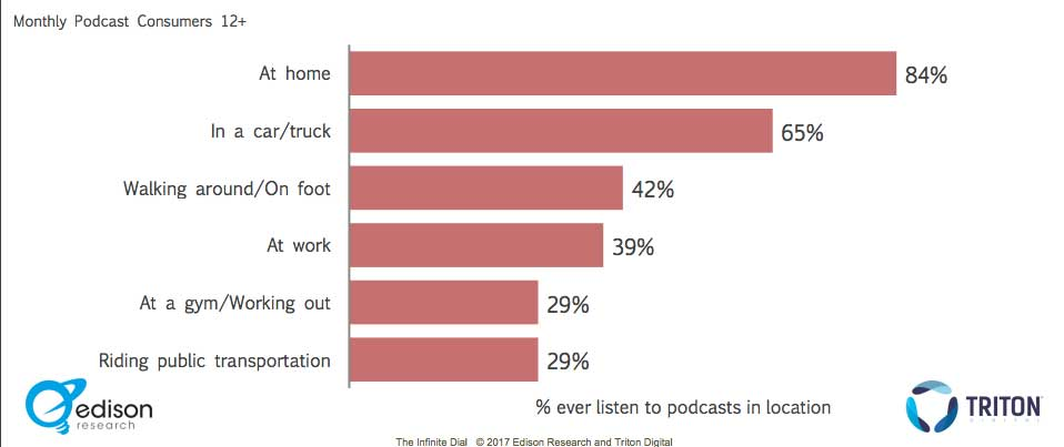 Lugar de Consumo de los Podcasts