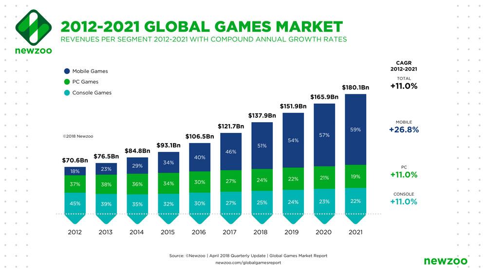 Evolución de la industria de los videojuegos y mobile games