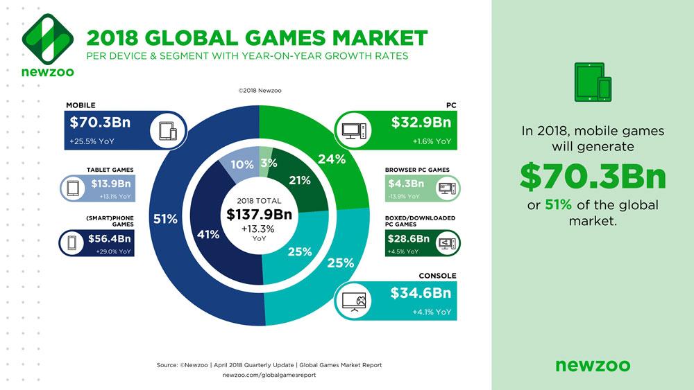 Mercado de los Videojuegos en 2018