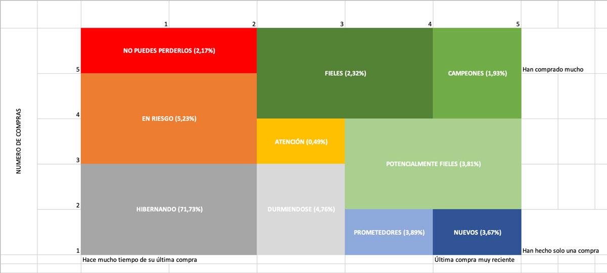 Segmentación RFM en media ecommerce españa