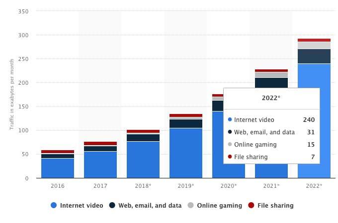 Porcentaje de tráfico en video en Internet
